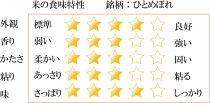 【6か月定期便】盛岡市産ひとめぼれ20kg×6か月